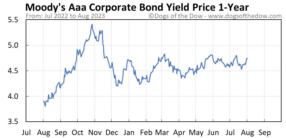 Moody's Aaa Corporate Bond Yield 1-year stock price chart