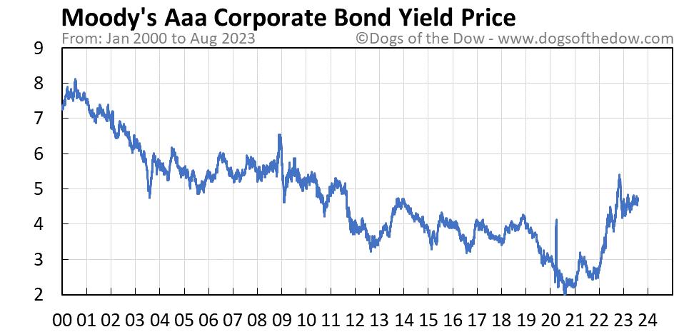 Moody's Aaa Corporate Bond Yield stock price chart