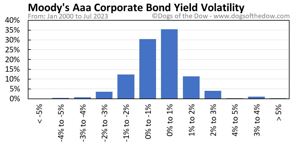 Moody's Aaa Corporate Bond Yield volatility chart