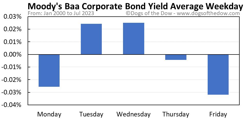 Moody's Baa Corporate Bond Yield average weekday chart