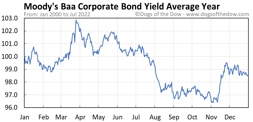 Moody's Baa Corporate Bond Yield average year chart