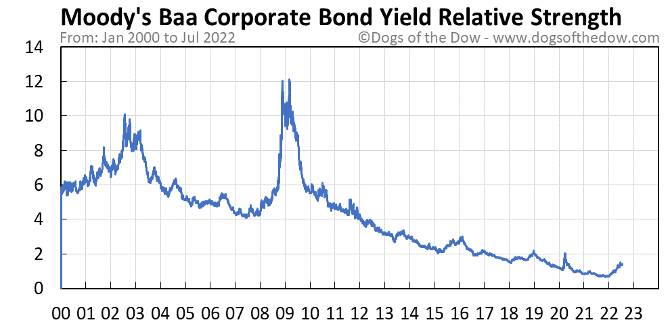 Moody's Baa Corporate Bond Yield relative strength chart
