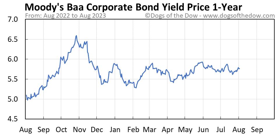 Moody's Baa Corporate Bond Yield 1-year stock price chart