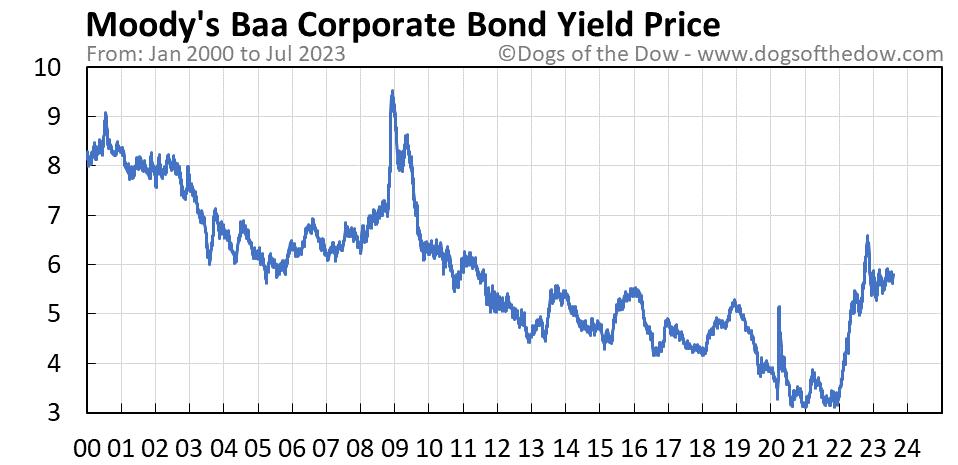 Moody's Baa Corporate Bond Yield stock price chart