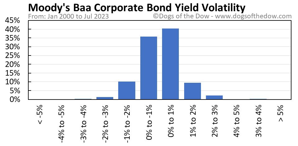Moody's Baa Corporate Bond Yield volatility chart