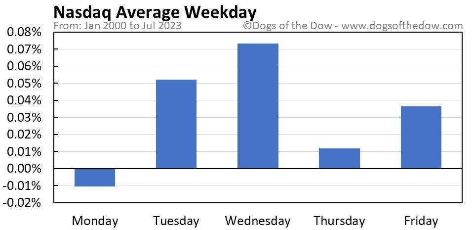 Nasdaq average weekday chart