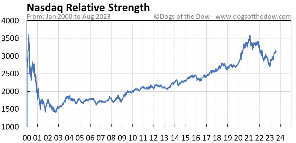 Nasdaq relative strength chart