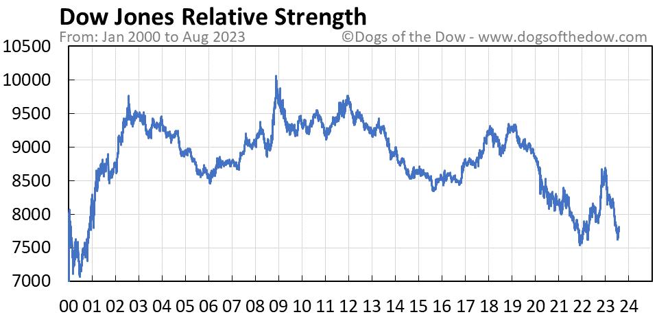 Dow Jones relative strength chart