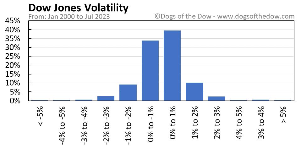 Dow Jones volatility chart