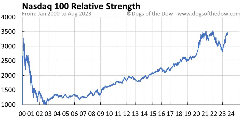 Nasdaq 100 relative strength chart