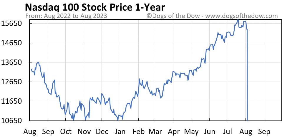 Nasdaq 100 1-year stock price chart