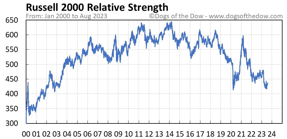 Russell 2000 relative strength chart