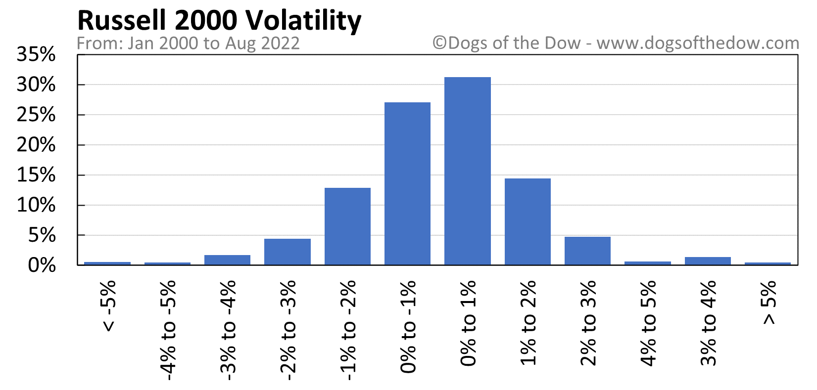 Russell 2000 volatility chart