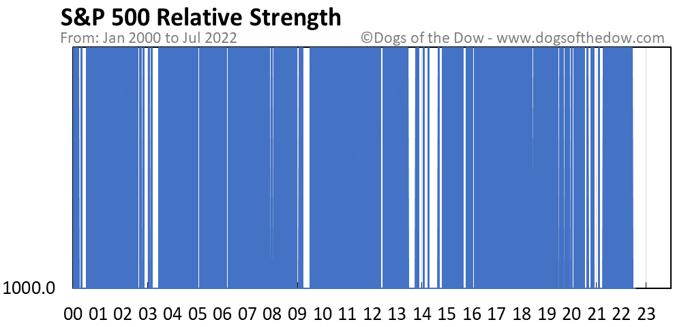 S&P 500 relative strength chart