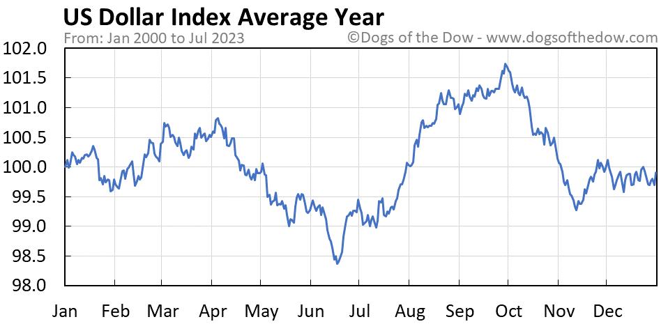 US Dollar Index average year chart