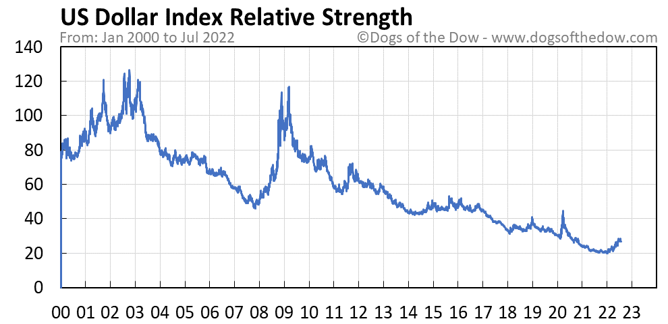 US Dollar Index relative strength chart
