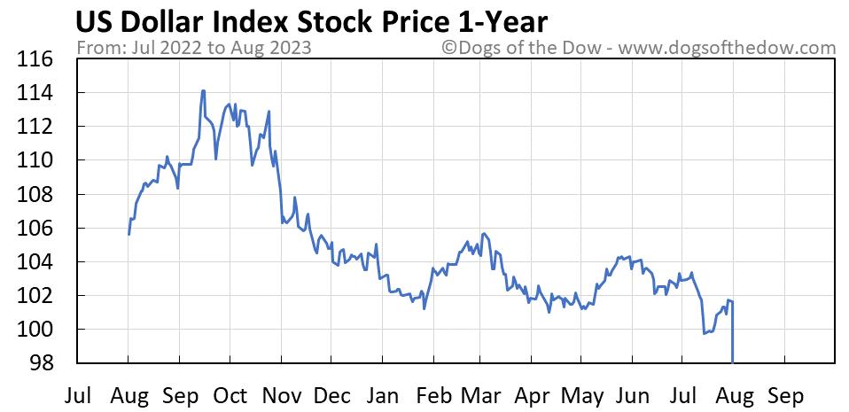 US Dollar Index 1-year stock price chart