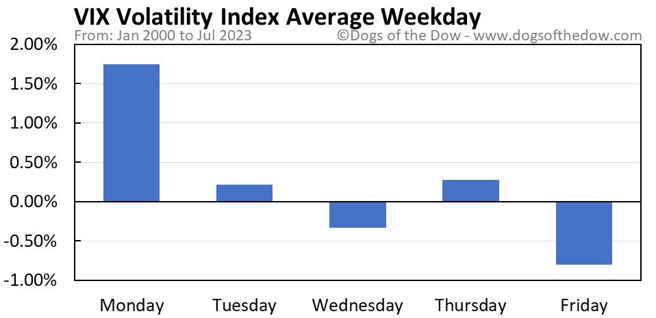 VIX Volatility Index average weekday chart