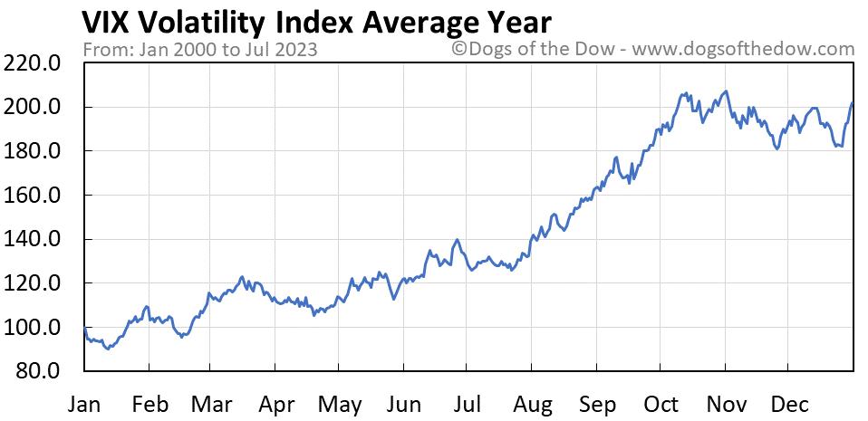VIX Volatility Index average year chart