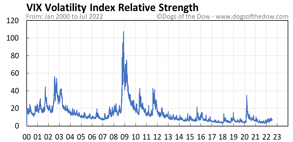VIX Volatility Index relative strength chart