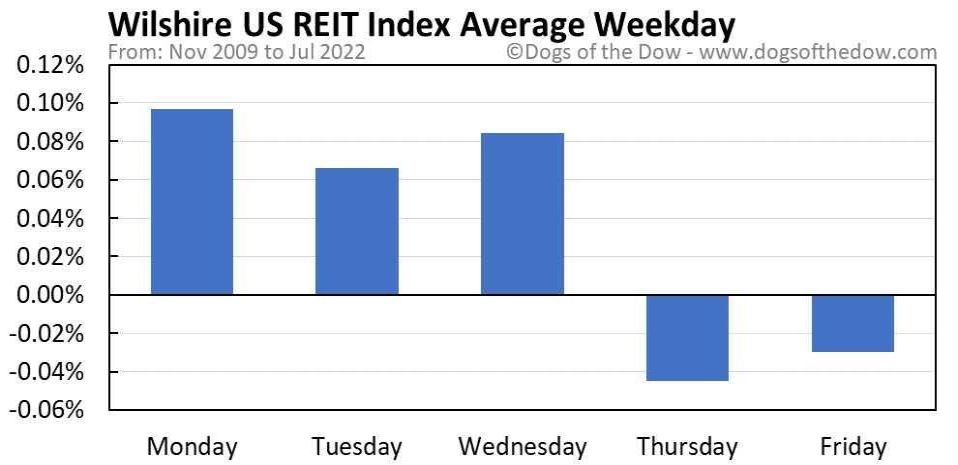 Wilshire US REIT Index average weekday chart