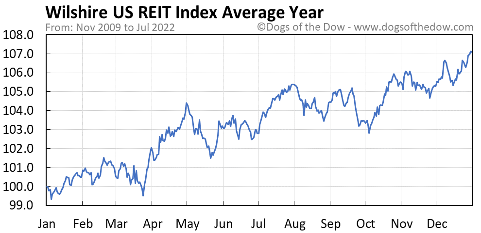 Wilshire US REIT Index average year chart