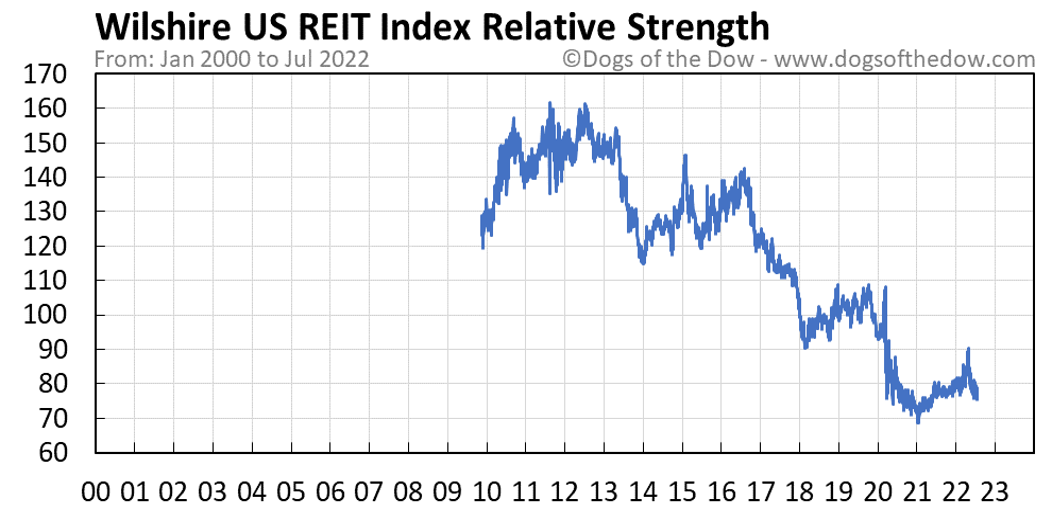 Wilshire US REIT Index relative strength chart
