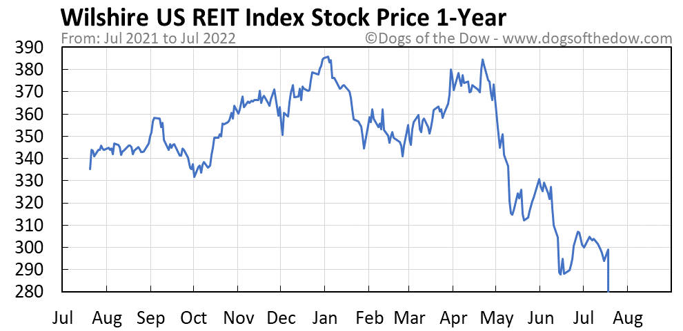 Wilshire US REIT Index 1-year stock price chart