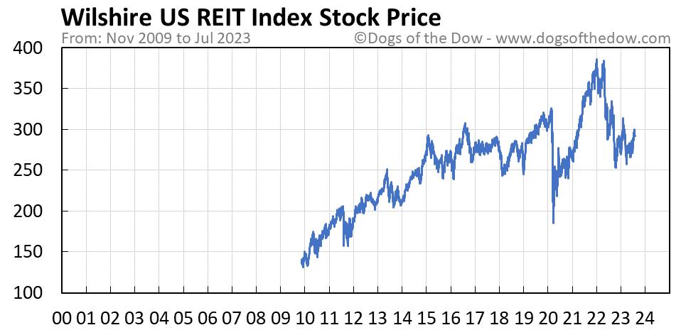 Wilshire US REIT Index stock price chart