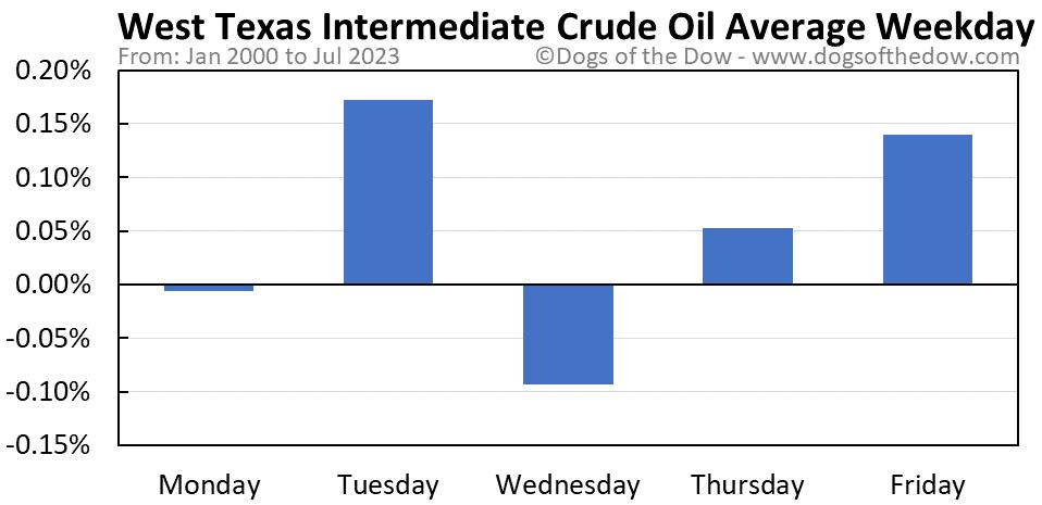West Texas Intermediate Crude Oil average weekday chart