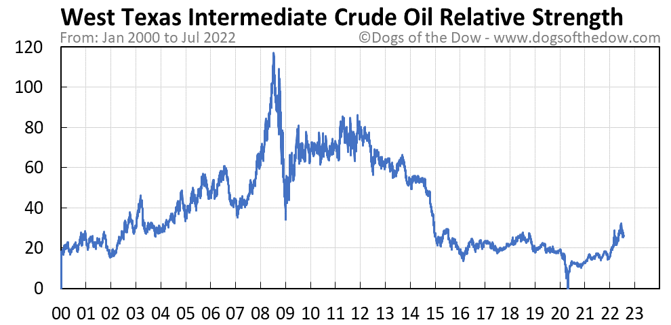 West Texas Intermediate Crude Oil relative strength chart