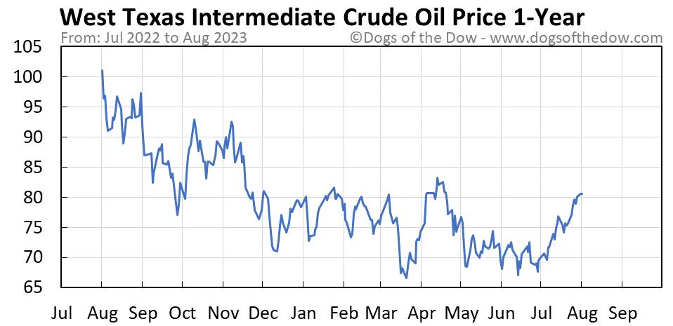 West Texas Intermediate Crude Oil 1-year stock price chart