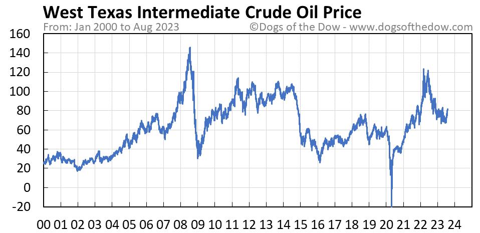 West Texas Intermediate Crude Oil stock price chart