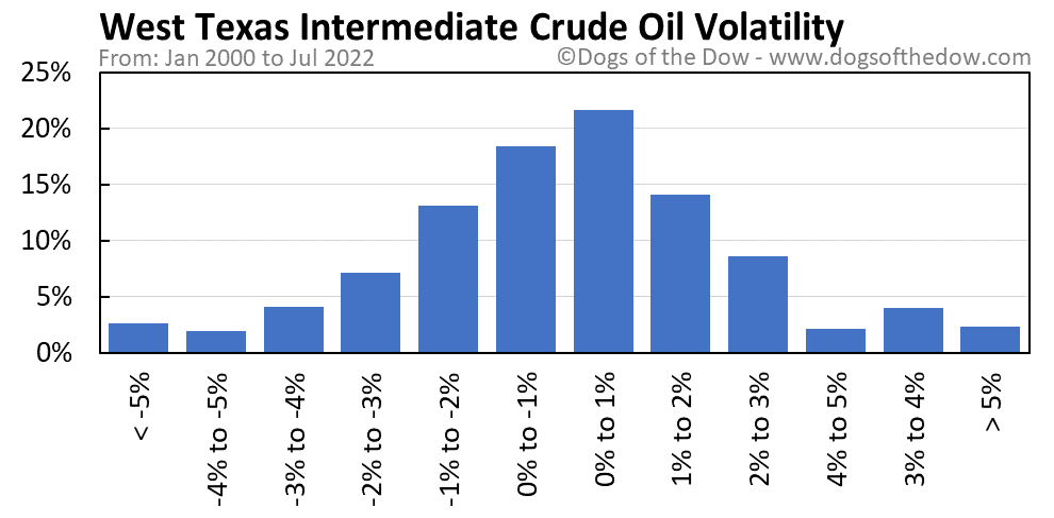 West Texas Intermediate Crude Oil volatility chart