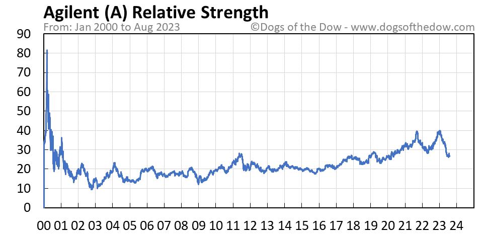 A relative strength chart