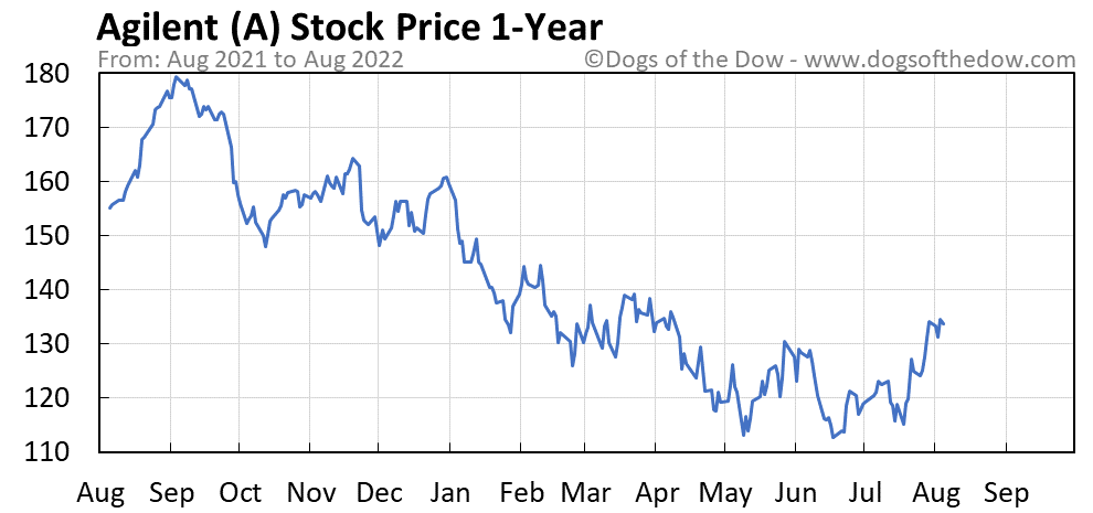 A 1-year stock price chart