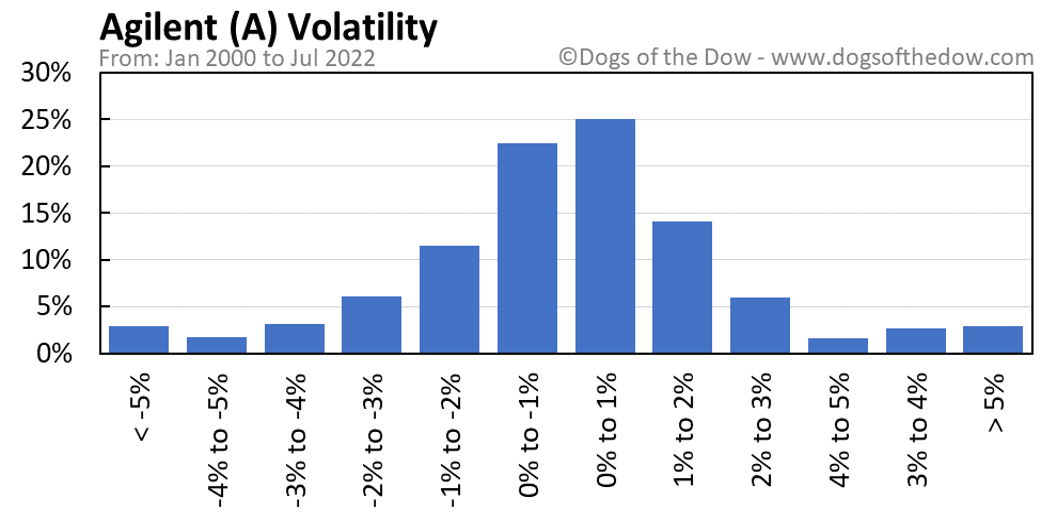 A volatility chart