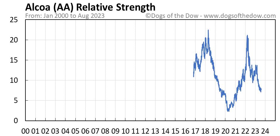 AA relative strength chart