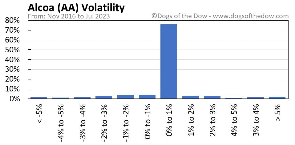 AA volatility chart