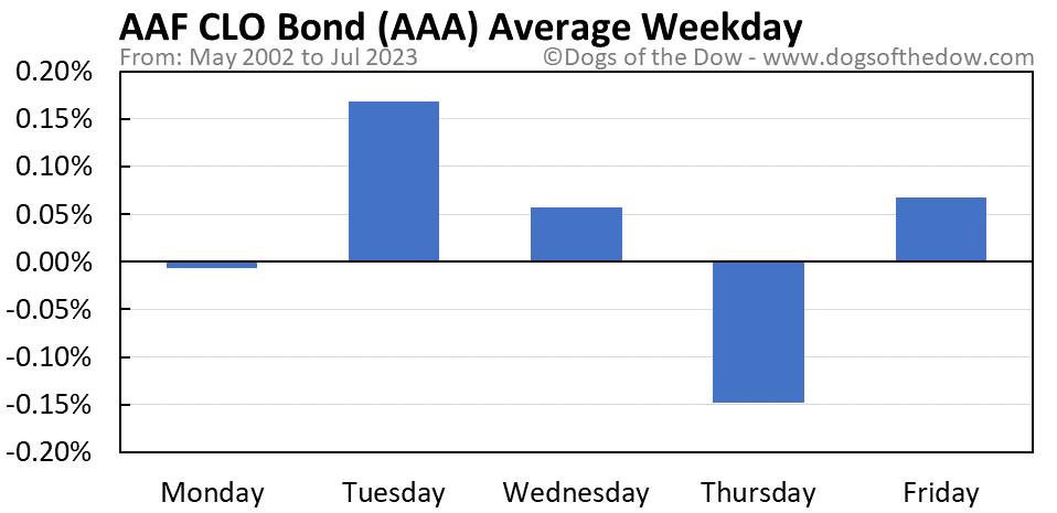 AAA average weekday chart