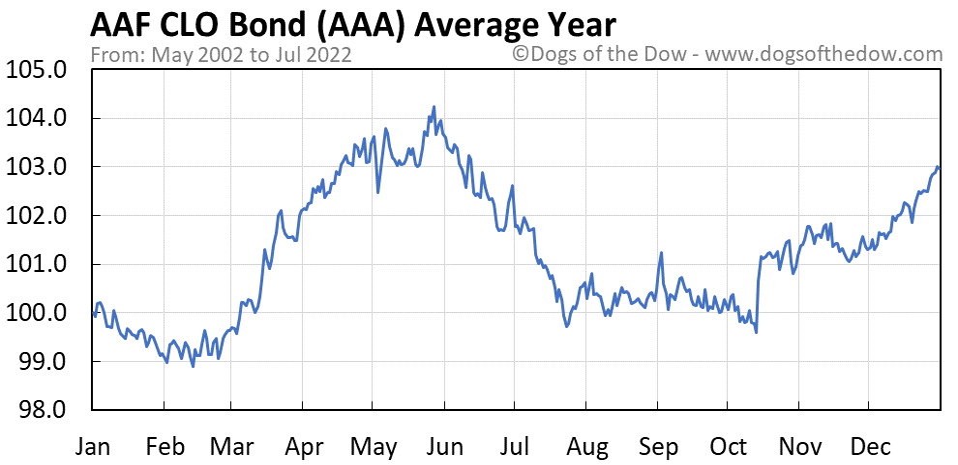 AAA average year chart