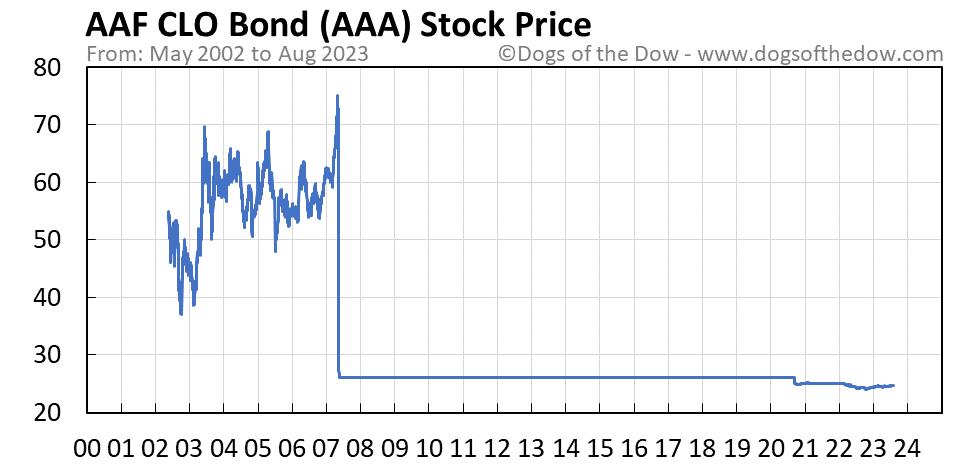 AAA stock price chart