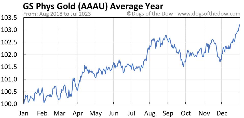 AAAU average year chart