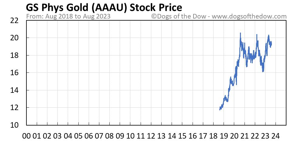 AAAU stock price chart