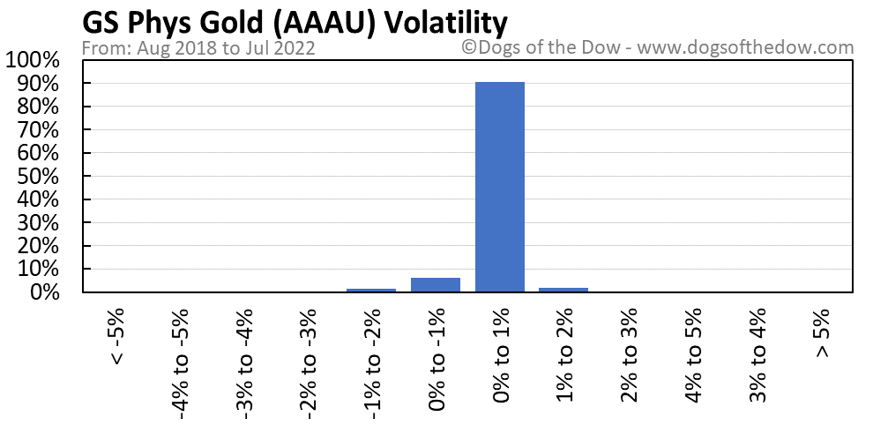 AAAU volatility chart