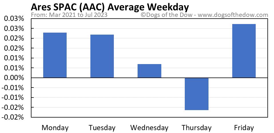 AAC average weekday chart