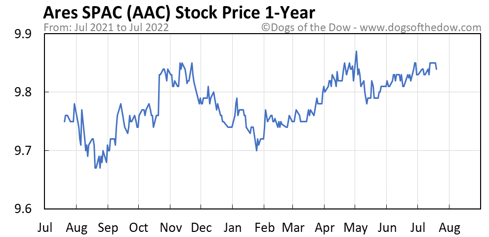 AAC 1-year stock price chart