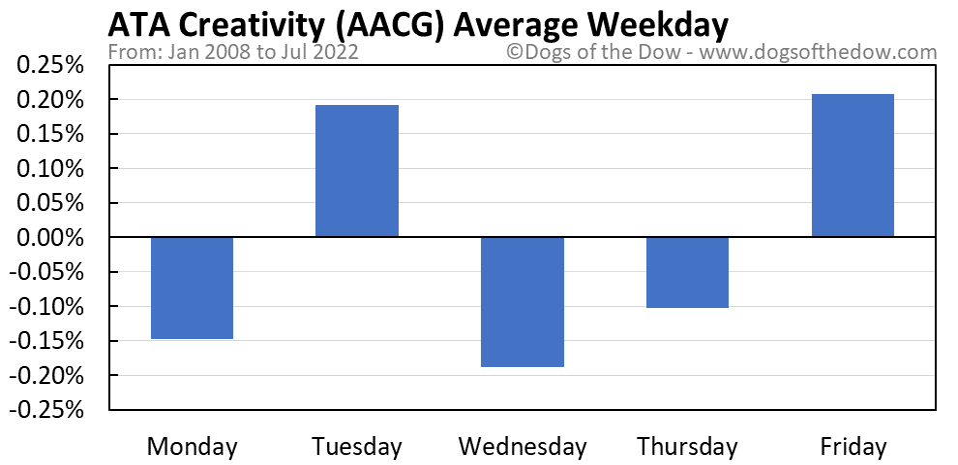 AACG average weekday chart
