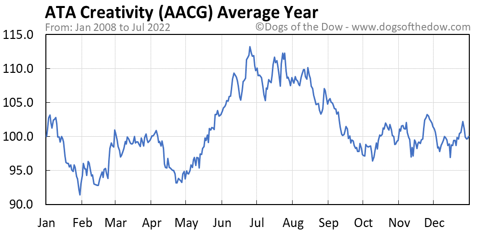 AACG average year chart