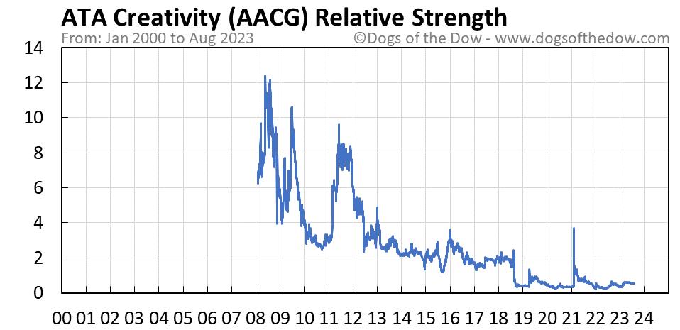 AACG relative strength chart